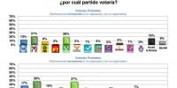 PRI y Partido Verde más fuertes en Tuxtla, según encuesta